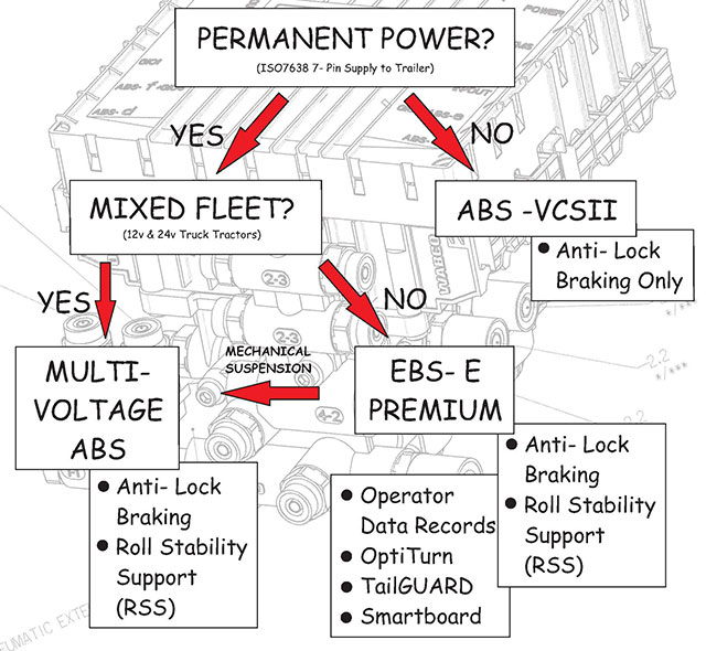 Wabco Wiring Schematic on meritor wabco trailer abs troubleshooting